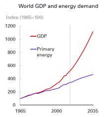 GDP-Energy-Demand_0.PNG