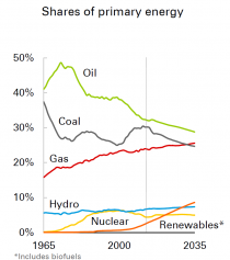 Shares-of-Primary-Energy(1)_0.png